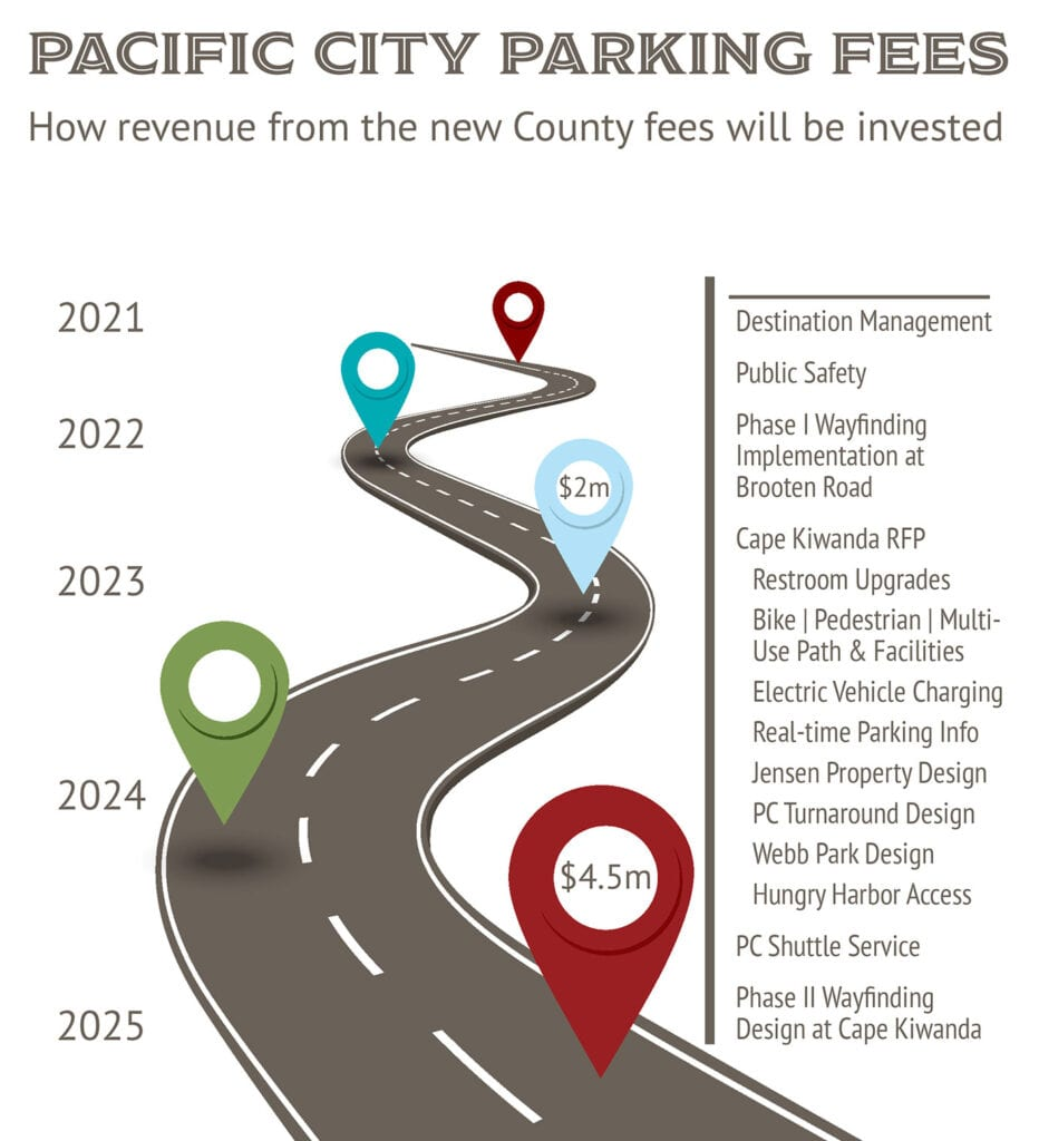 Tillamook County Parking Fees Revenue